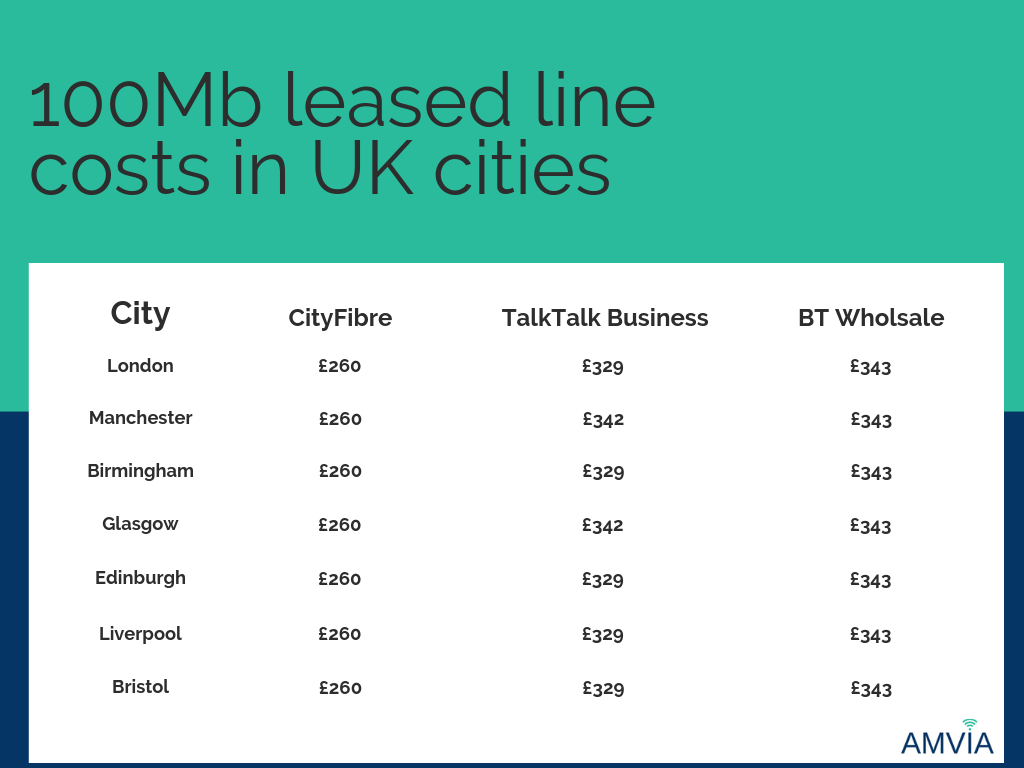 100Mb leased line costsin UK cities
