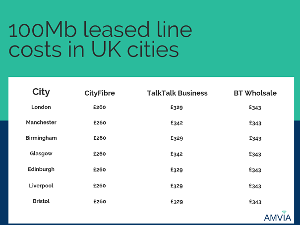 100Mb leased line costs