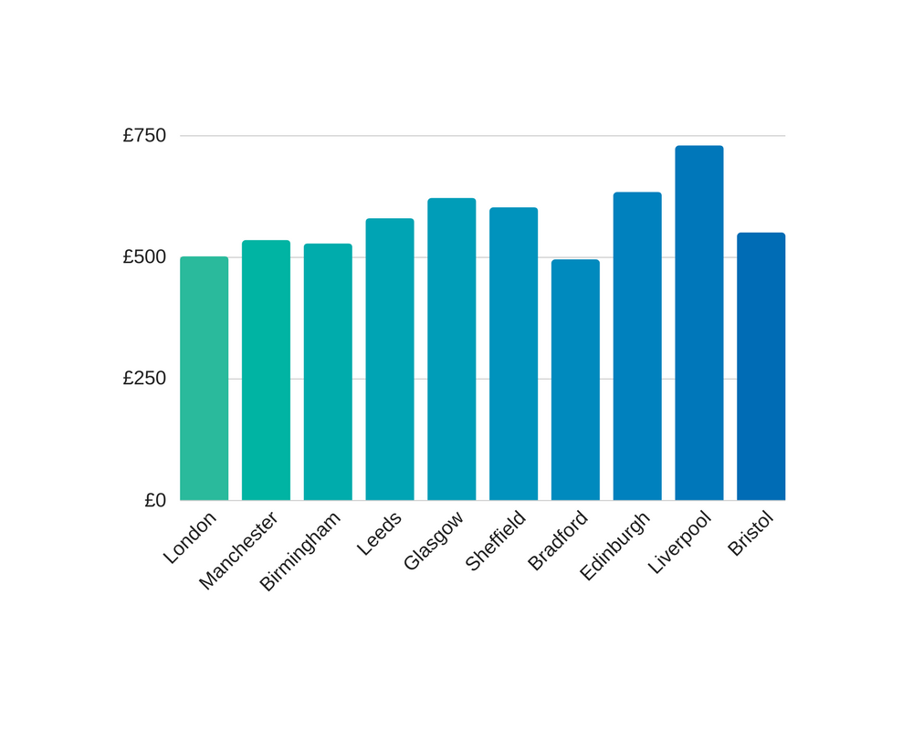 1gb leased line costs in the uk in 2019