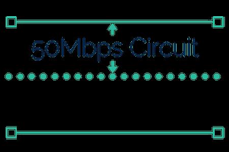 leased line circuit speed