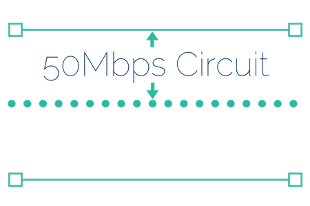 leased line circuit speed