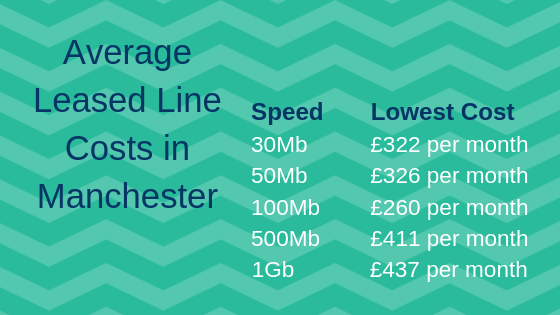 Average Leased Line Costs in Manchester