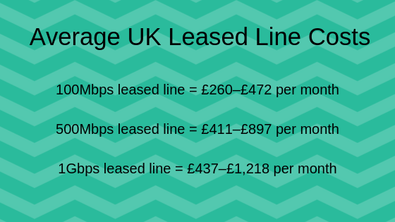 Average UK Leased Line Costs