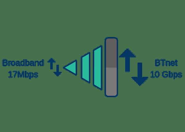 BTnet leased line 10 gbps speed