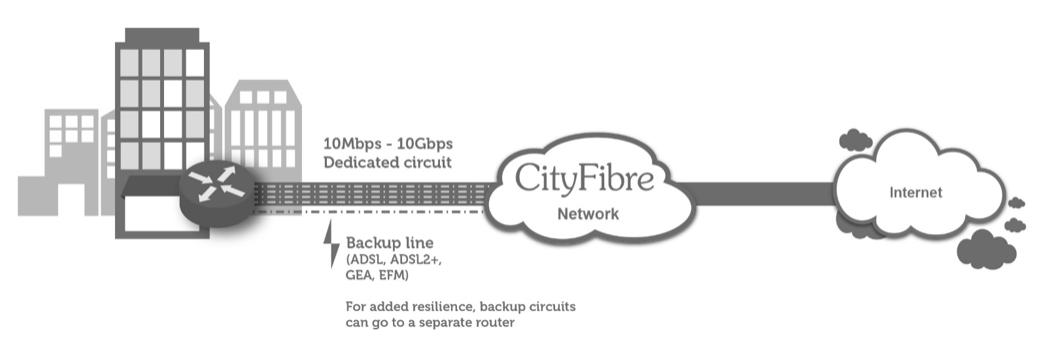 CityFibre Ethernet with Amvia