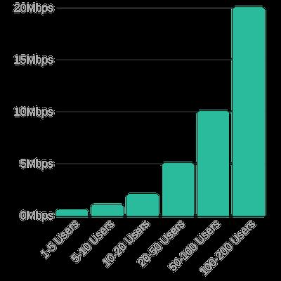 Voip phone system minimum bandwidth per user