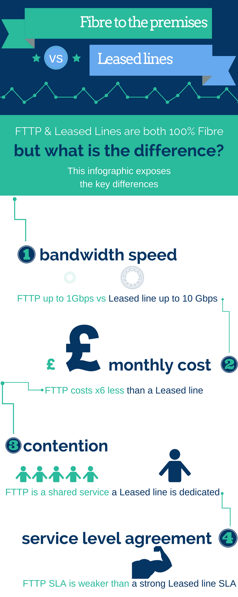 fttp vs leased line infographic