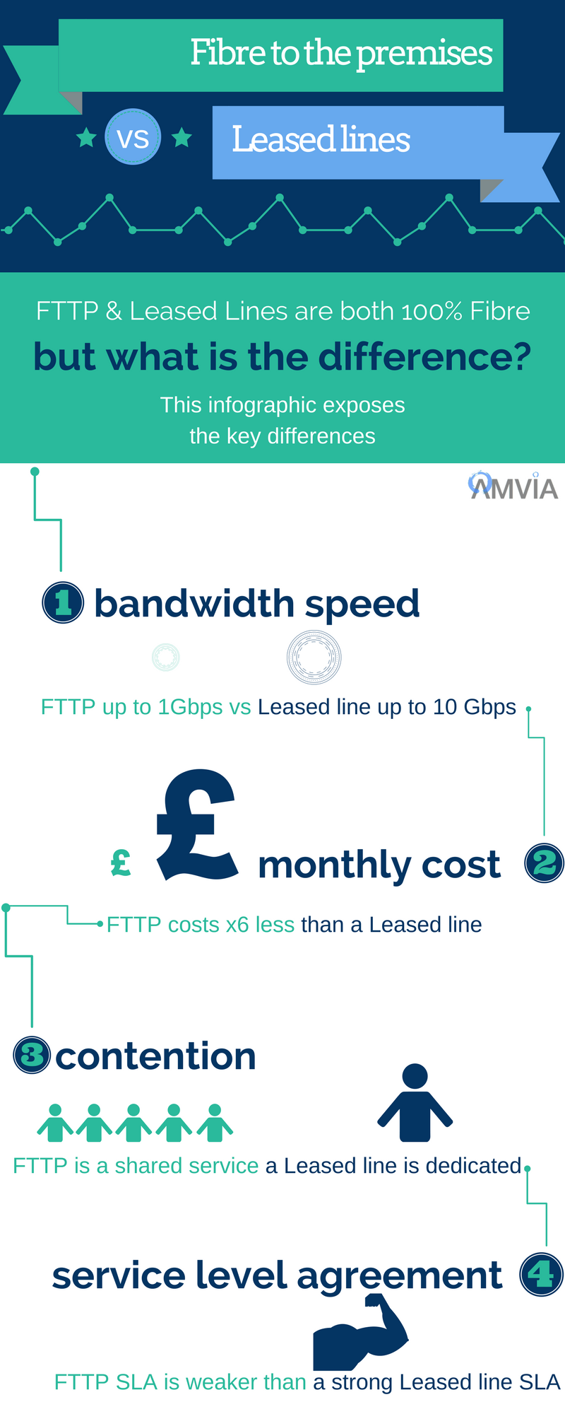 FTTP vs Leased Line Infographic.png