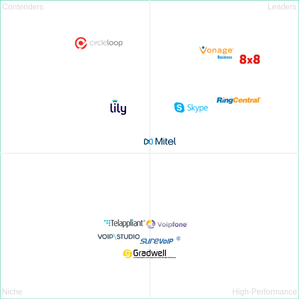 Grid Of UK VoIP Providers