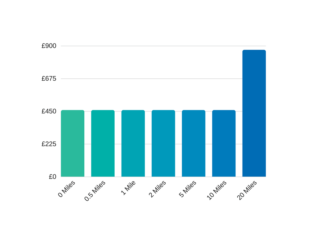 how distance affects leased line costs in the UK in 2019