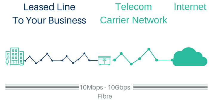 leased line internet connection