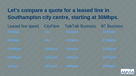 Leased line comparison Southampton