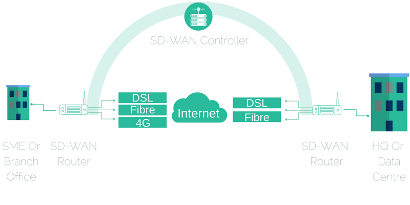 SD WAN Architecture compressed.png