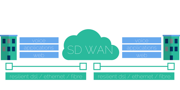 SD WAN compressed.png
