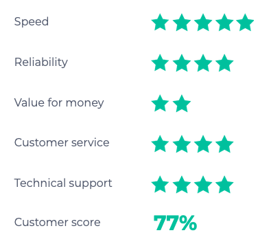 SSE leased line rating