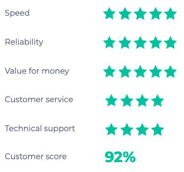 TalkTalk leased line rating