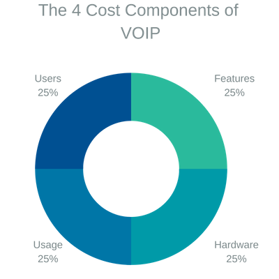 how much does voip cost?
