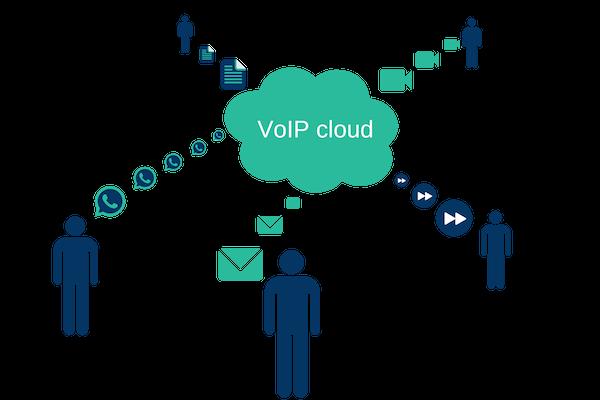 VoIP cloud applications
