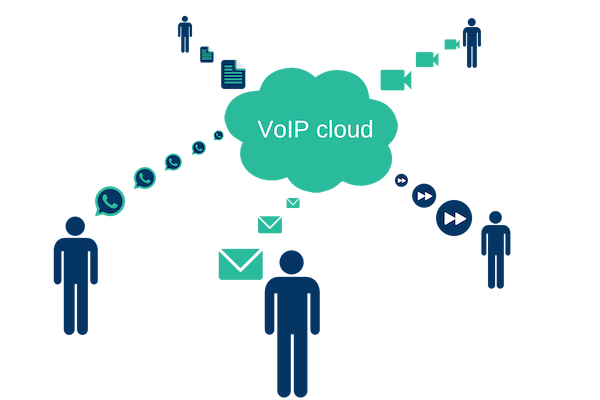 VoIP cloud applications