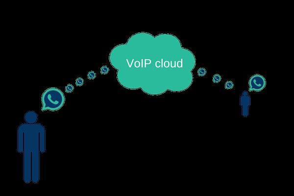 VoIP cloud