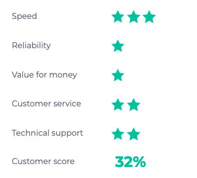 Vodafone leased line rating
