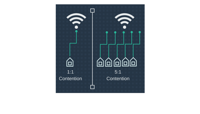 how contention ratio affect leased line pricing