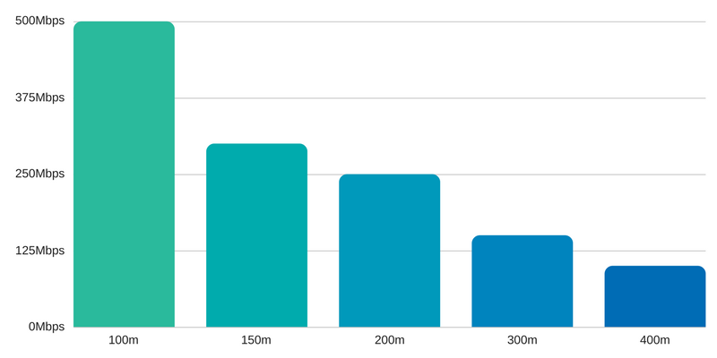 graph of how fast is g.fast?