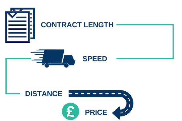 how the cost of a leased line is determined