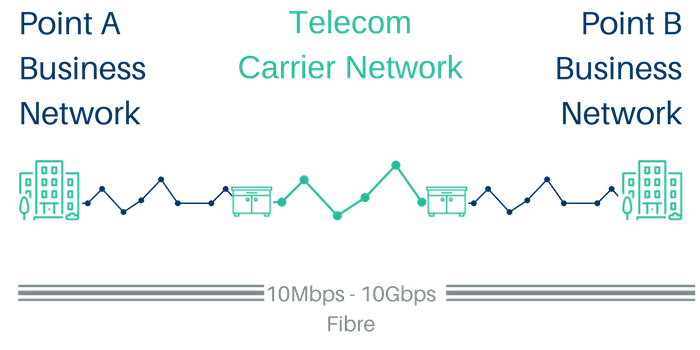 point to point leased line network