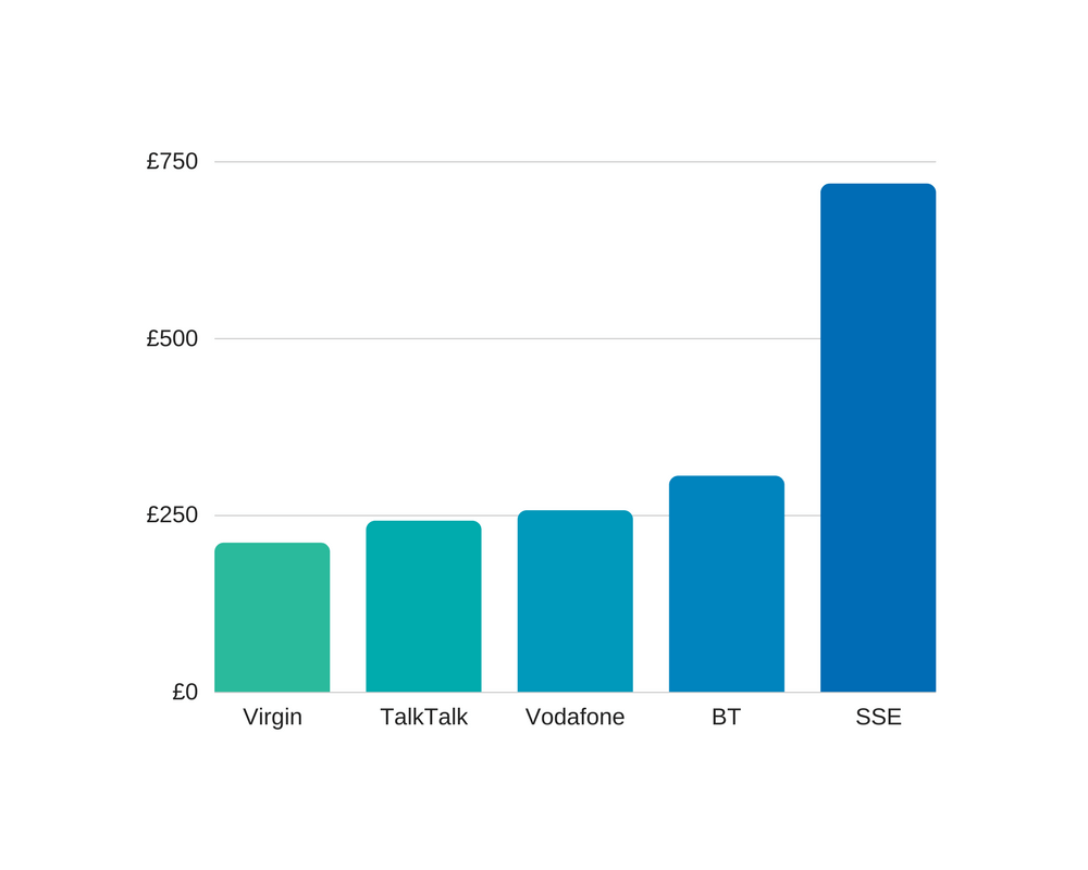 leased line price comparison