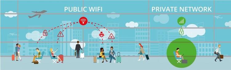 public wifi private wifi